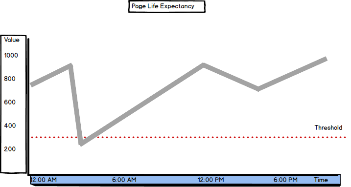 Values and threshold graph for Page Life Expectancy