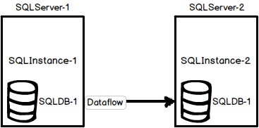 Common SQL Server log shipping scenarios - the environment with two servers