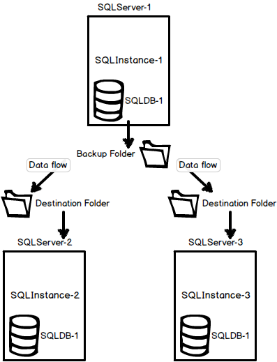 SQL Server Log shipping scenarios - The environment with three (or more) servers