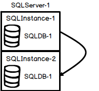 Illustration of mirroring configuration with one SQL Server machine, two SQL Server instances, and one mirrored database