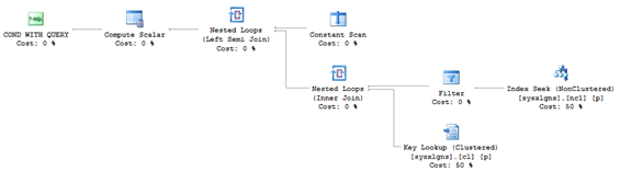 T-SQL statements and stored procedures are presented as tree roots