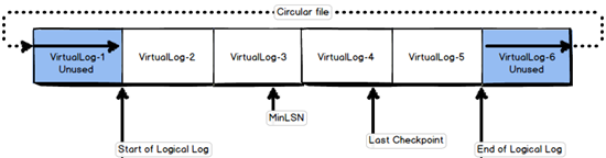 Diagram showing that the SQL Server transaction log is a wrap-around file