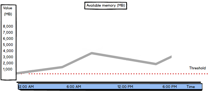 SQL Server performance - Available memory measure