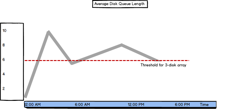 Graph showing Average Disk Queue Length metric values and threshold