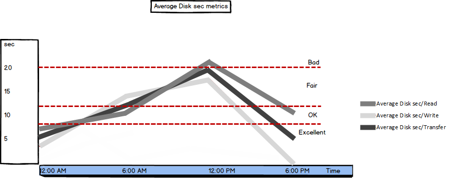 Graph showing Average Disk sec metric values