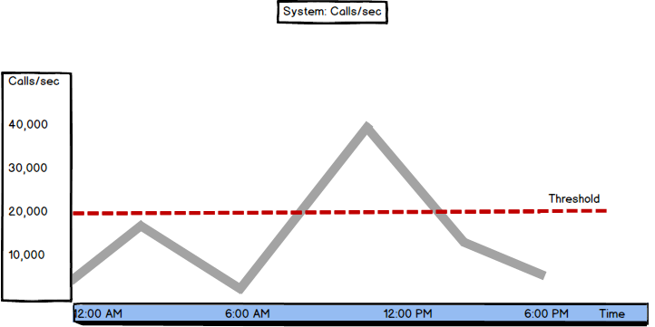 Graph showing System: Calls/sec values and threshold