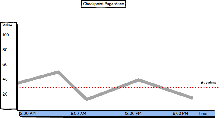 Graph showing values and threshold of the Checkpoint Pages/sec metric