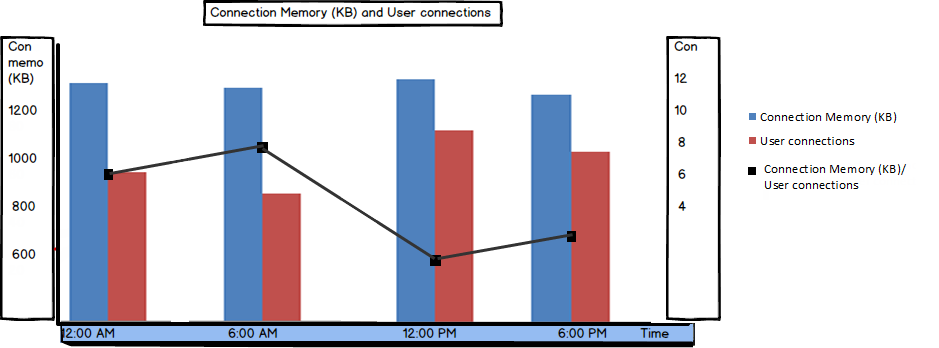 Graph showing values of the Connection Memory and User connections