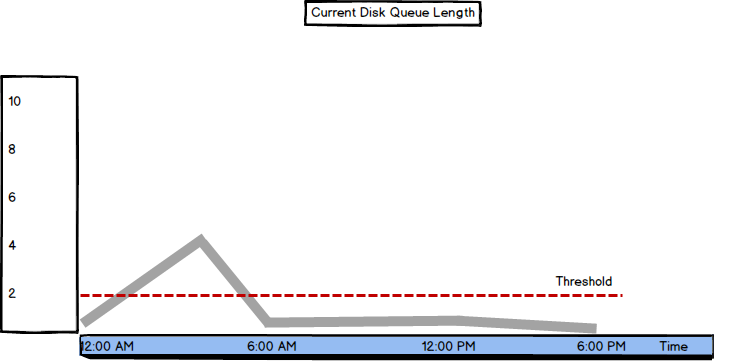 Graph showing Current Disk Queue Length metric values and threshold