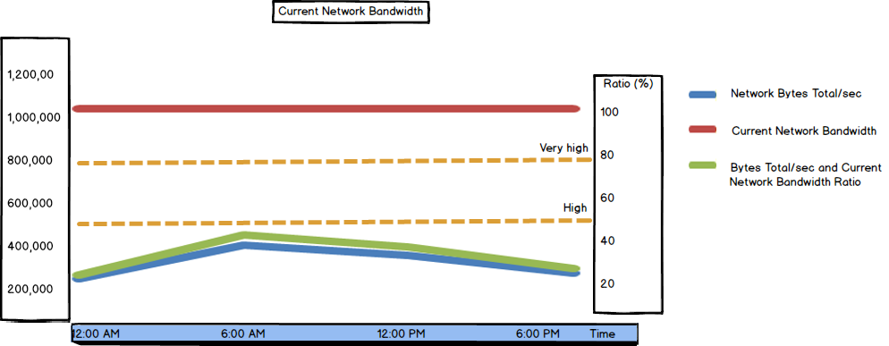 Graph showing Current Network Bandwidth values