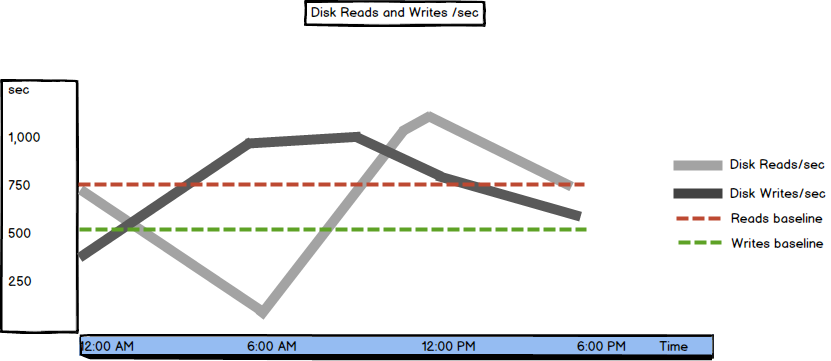 Graph showing Disk Reads/sec and Disk Writes/sec metric values and thresholds