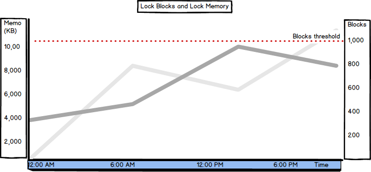 Graph showing values of the Lock Blocks and Lock Memory counters