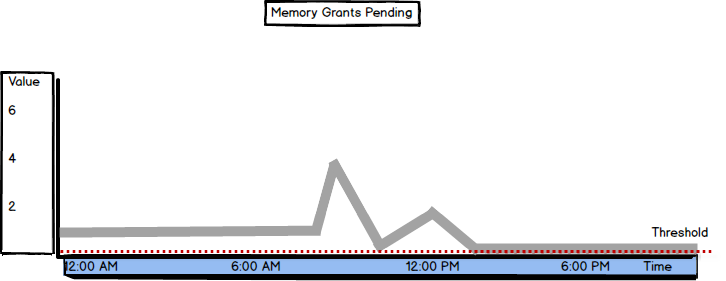 Values and threshold graph for Memory Grants Pending