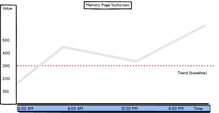 SQL Server memory metrics- Page Faults/sec