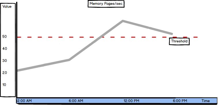 SQL Server memory metrics - Pages/sec