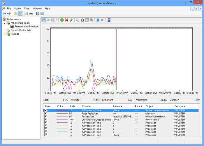 Dialog showing the Windows Performance Monitor graph