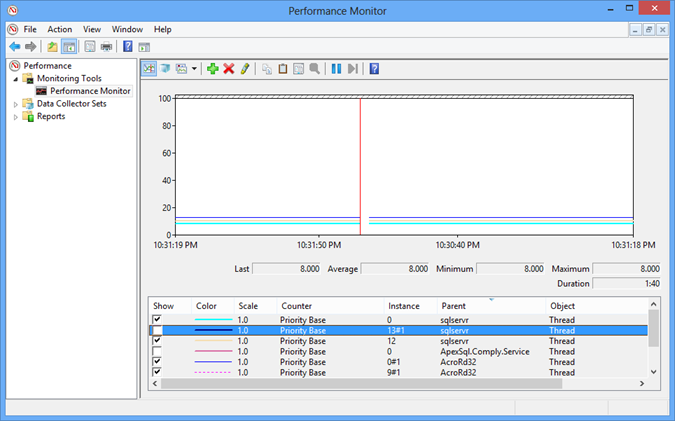 View of the Windows Performance Monitor