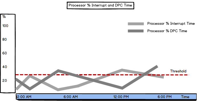 Graph showing Processor: % Interrupt and DPC Time values and threshold