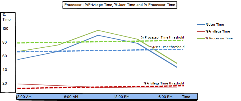 Values and threshold for Processor: % Privilege Time, % User Time and % Processor Time shown in a graph