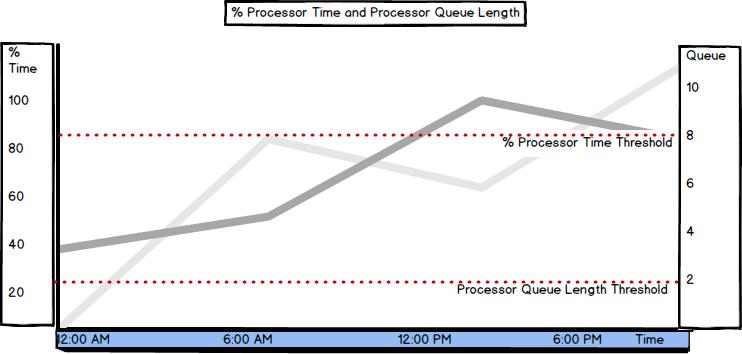 SQL Server processor performance metrics – Part 1 – the most