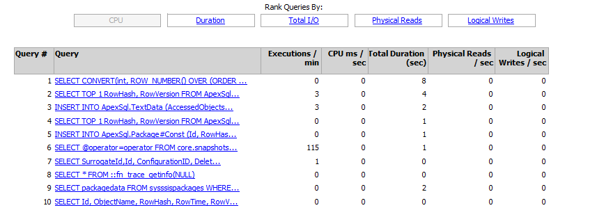 A list of top queries on the CPU