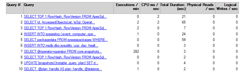 The Query Statistics data collection set in SQL Server