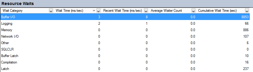 SQL Server Activity Monitor - Resource Waits pane