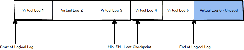 Virtual log files (VFLs) are used for simpler internal management