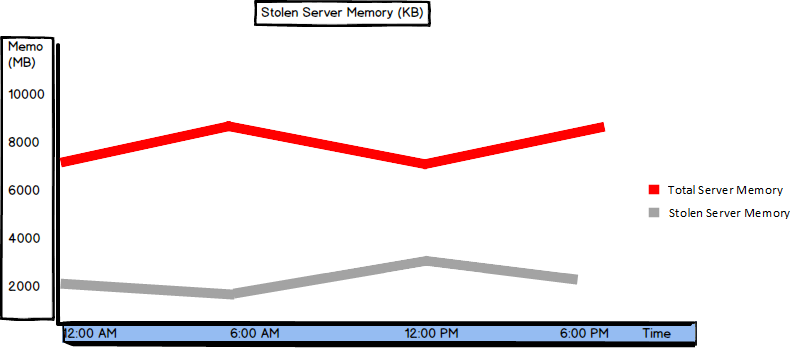 Graph showing values of the Stolen Server Memory and the Total Server Memory