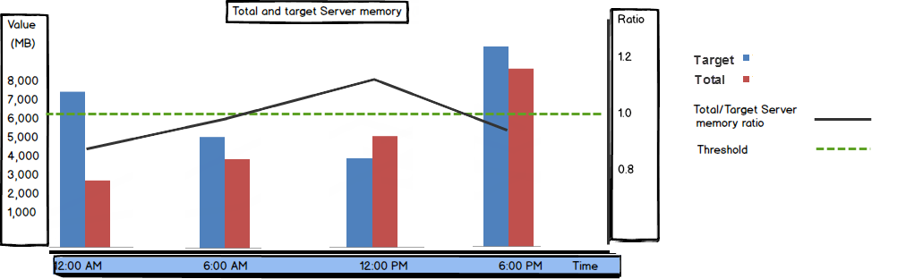 Showing value and ratio for Total and Target Server memory