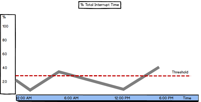 Graph showing % Total Interrupt Time value and threshold