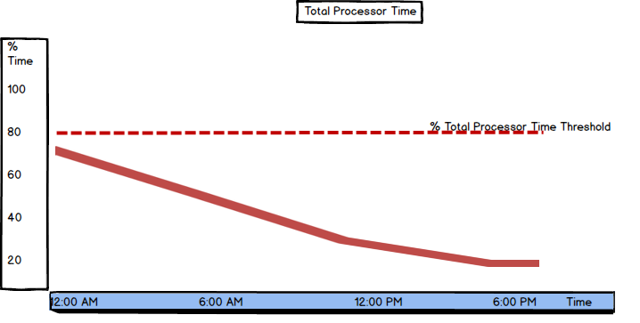 Values and threshold for Total Processor time shown in a graph