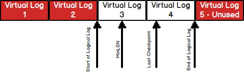 SQL Server transaction log structure