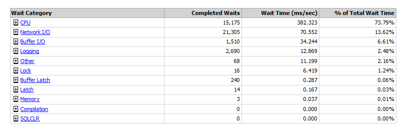 Reading Data Collector reports - SQL Server Waits Statistics