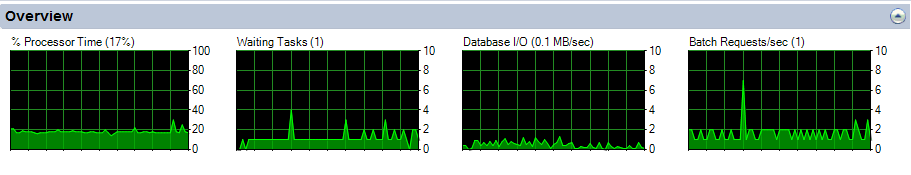 SQL Server Activity Monitor - Overview pane