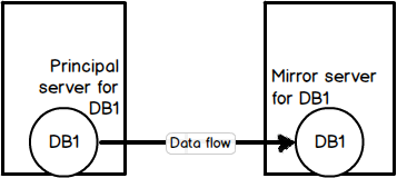 Illustration of the database mirroring concept