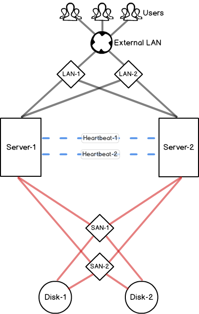 what is a sql server failover clustering