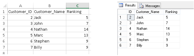 Dialog showing imported data into the SQL database (on the right), from the Excel worksheet (on the left)