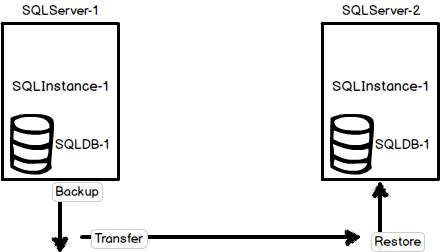 Illustration of an environment with two SQL Servers, two SQL Server instances, and one database named SQLDB-1