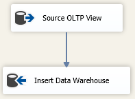 Sourcing data from the OLTP database and inserting it into the model of your data warehouse