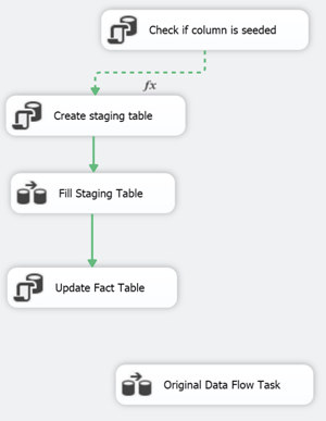 Dragging the output of the Update Fact Table task to the Original Data Flow Task is needed