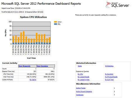Main performance reports dashboard in SQL Server 2012