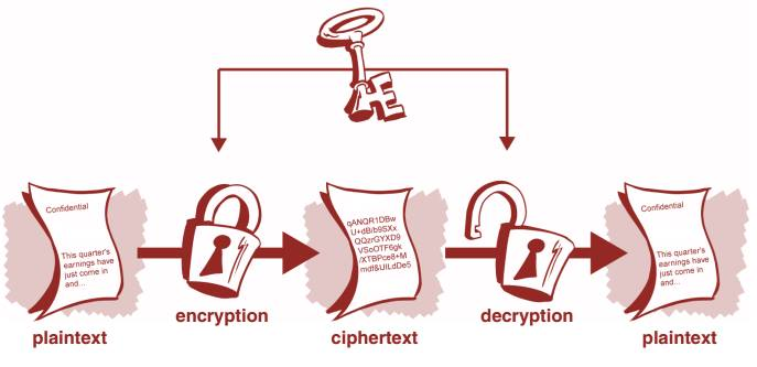 the importance of cryptography and the 4 the invention of public-key cryptography was of central importance to the field of cryptography and provided answers to many key management problems for large.