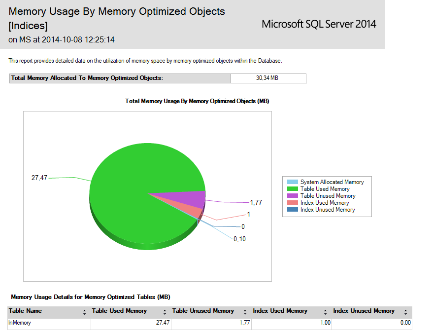 Memory usage by memory optimized objects