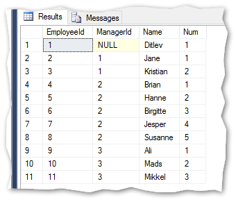 Use of hierarchyid in SQL Server