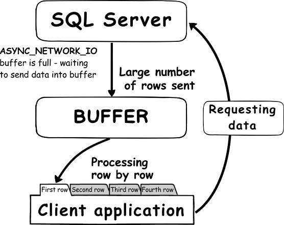 reducing sql server async network io wait type