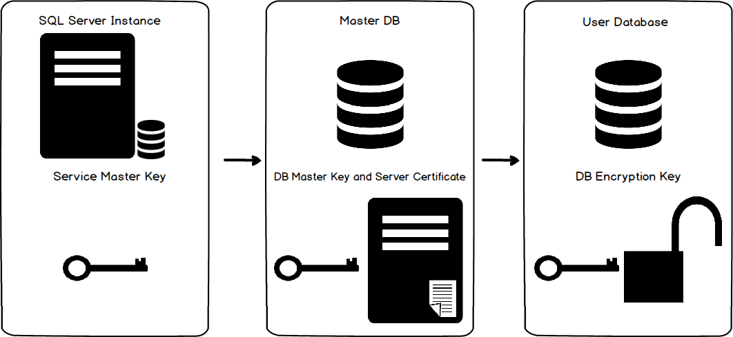 How to configure Transparent Data Encryption (TDE) in SQL Server