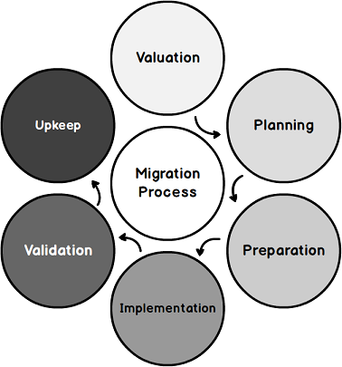 SQL Server database migration best practices for low risk and downtime