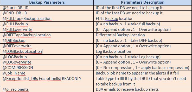 Appendix A DMV BackupAll Stored Prodecure