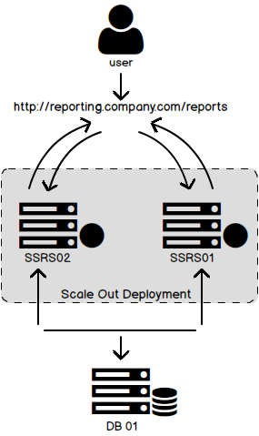 Scaling out Reporting Services & changes in SQL Server 2016